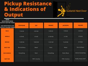 graph reveals resistances of 5 best electric guitars under 200 pickups