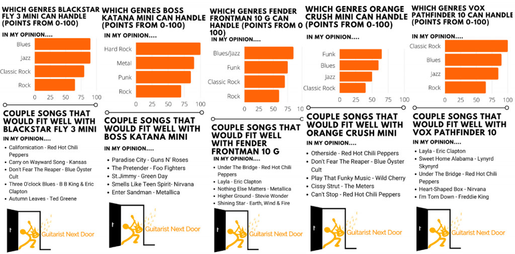 graph reveals what genres, songs and music you can play with best guitar amps under 100