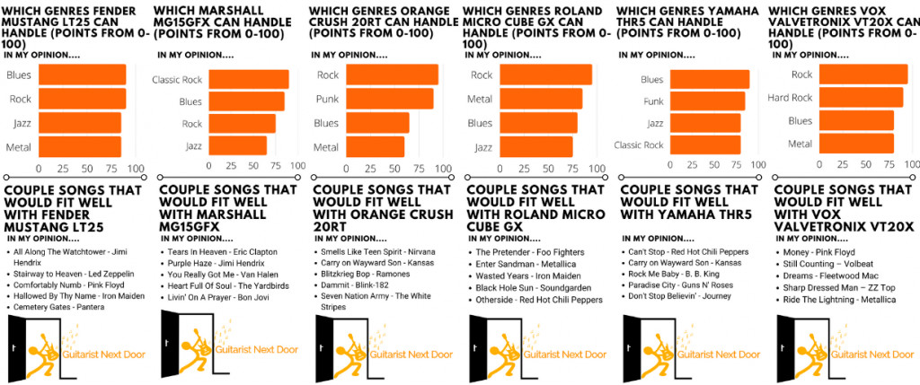 graph reveals which songs, genres and music best amps under 200 can handle