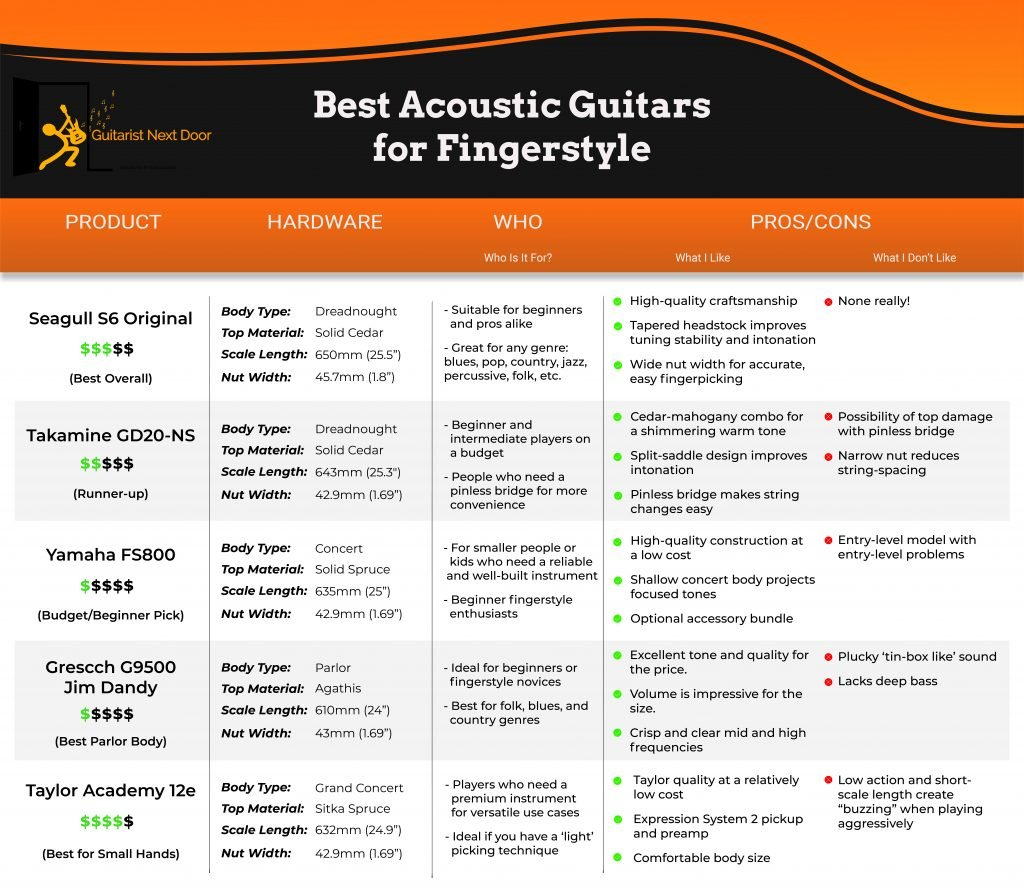 Image compares differences of best fingerstyle acoustic guitars. It lists body type, top material, scale length and nut width of each.