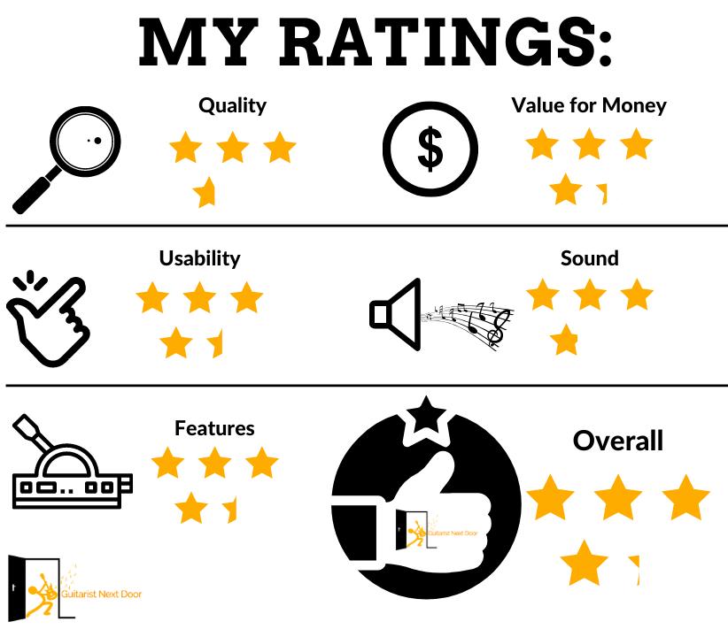 image reveals guitaristnextdoor.com's Marshall MG15FX Review Ratings