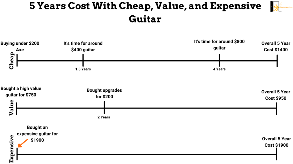 image compares 5 Years Cost With Cheap, Value, and Expensive Guitar
