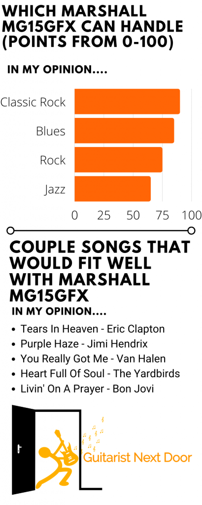 graph reveals which genres, songs and music marhsall mg15gfx can handle