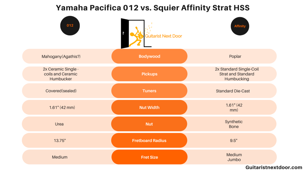 graph compares Yamaha Pacifica 012 vs Squier Affinity Strat