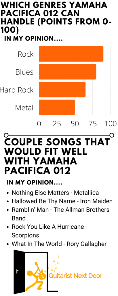 graph reveals which genres and songs Yamaha Pacifica 012 can handle