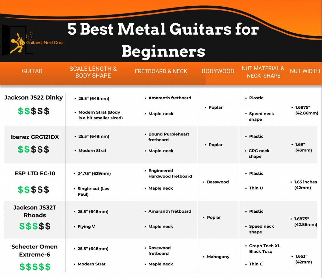 graphic compares key specifications of 5 Best Metal Guitars for Beginners
